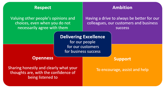 The 288 Group Mission and Values: Delivering Excellence based on Respect, Ambition, Openess and Support.